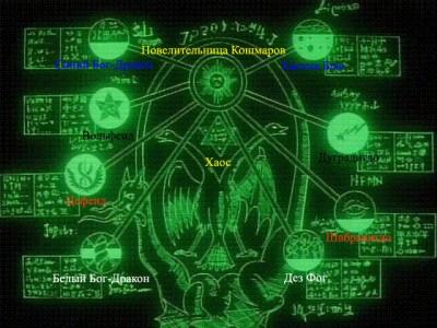 Схема распределения Богов-Драконов и Повелителей Тьмы по мирам